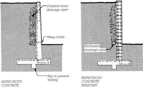basement wall design. Fresh N Concrete Wall Design Example Wood Retaining Best Of Walls Examples Basement