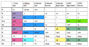 Latin 3rd Conjugation Chart 20 Punctilious Adjective Endings Chart German