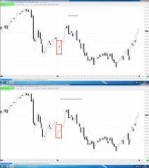 Inaccurate Cqg Data When Compared To Cme Trading Plaforms