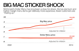 Fallen Arches Can Mcdonalds Get Its Mojo Back Fortune