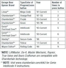 er garage door keypad reset with no enter on er garage door opener program medium size