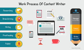 Content Writer Job Description (Jd), Salary & Responsibilities