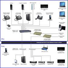 wiring home network diagram best home network setup 2015 Smart Home Wiring Diagram comcast wiring diagram comcast wiring diagram \\u2022 wiring diagram wiring home network diagram home network smart home wiring diagram