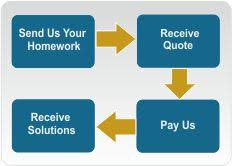 operations management homework help operations management  homework help process
