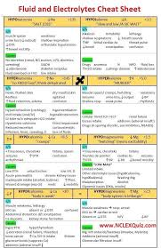 Nursing Charting For Dummies Nursing Mnemonics Fluid And Electrolytes Cheat Sheet