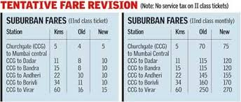 Second Fare Hike In Three Weeks For Suburban Trains