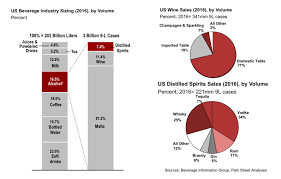 Alcoholic Beverage Market Overview In The United States