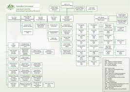 Visio Organisation Chart Template Org Chart Template Visio 2016 Templates Mjm5njk Resume