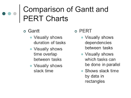 Gantt And Pert Charts Representing And Scheduling Project