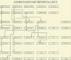 Civil Engineering Charts Flow Chart Civil Engineering