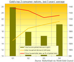 Gold Price 5 Years Chart India Gold Price Drop Spurs India Festive Demand But Kerala