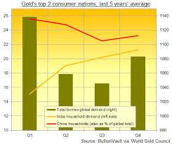Gold Org Chart Gold Price Drop Spurs India Festive Demand But Kerala