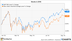 Mer Stock Chart 3 Things To Watch In The Stock Market This Week The Motley