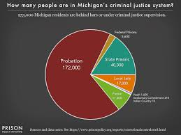Mi Chart Michigan Correctional Control Pie Chart 2018 Prison Policy