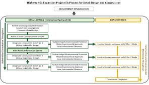 Preliminary Design Process Ea Process 401 Expansion