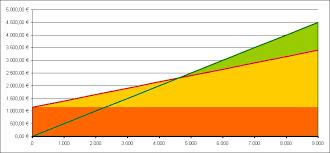 Break Even Point Excel Excel Tipp Mögliche Formatierungen Eines Break Even Analyse Diagramms