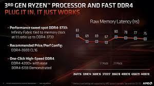Best Ram Memory Timings For Ryzen 3000 Cpus Premiumbuilds