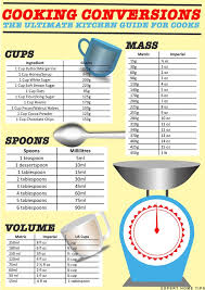 Cooking Conversions Mass Volume Temperature Free