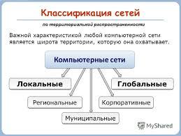 Презентация на тему Компьютерные сети Информатика и ИКТ класс  9 Классификация сетей