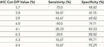 5 7 A1c Chart Sensitivity And Specifi City Of A1c Cut Offs For Prediabetes