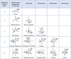 10 3 Vsepr Geometry Chemistry Libretexts