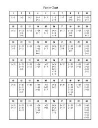 Factor Chart Chart Things To Do When Bored 100 Chart