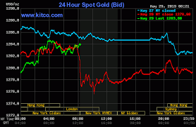 Gold Prices Higher As Global Stock Markets Wobble Kitco News