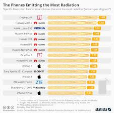 How Much Radiation Do Cell Phones Emit