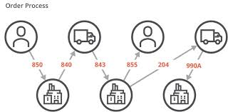 Edi Process Flow Chart Transportation Edi Frustrated By The Complexity Of It We