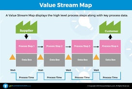Lean Pitch Chart Value Stream Map Template Example