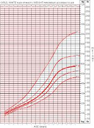 Age And Weight Chart Female Bedowntowndaytona Com