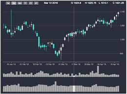 D3 Charts Tutorial Candlestick Chart Using D3 Anil Nair Medium