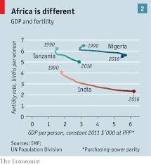 Demography Africas High Birth Rate Is Keeping The