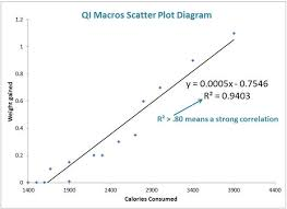 how to make a scatter plot in excel scatter plot maker excel scatterplot qi macros