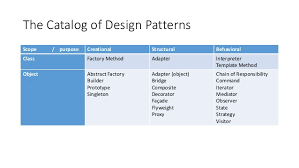 Object Oriented Design Patterns