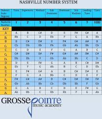 Nashville Number Chart Template The Nashville Number System Is A Simple Method Of Learning