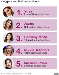 chart ranking the top five beauty vloggers on you in terms of number of suscribers