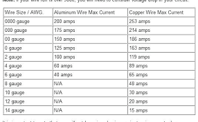 30 Amp Wire Size Chart 150 Amp Wire Size Almaaloma Info
