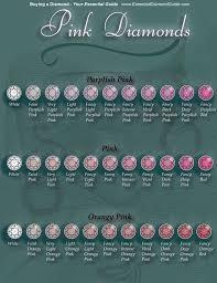 Chart Explaining The Color Grading Of Pink Diamonds I