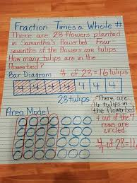 Multiplying Fractions By Whole Numbers Anchor Chart Multiplying A Fraction By A Whole Number Fifth Grade Math