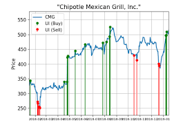 Chipotle Shares See Big Buying