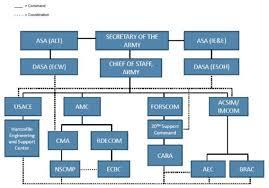 Amc Organizational Chart Memorable Army Secretariat Organizational Chart Osd Policy