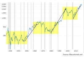 What Can History Teach Us About Investing Invest With An Edge