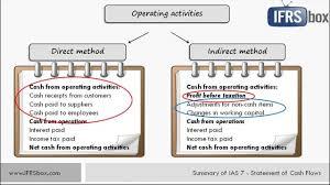 Cash Flow Summary Template Ias 7 Statement Of Cash Flows