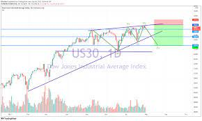 US30 (SHORT) Dow JONES for CURRENCYCOM ...