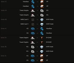 ti5 groups wild card brackets and schedule released dota blast