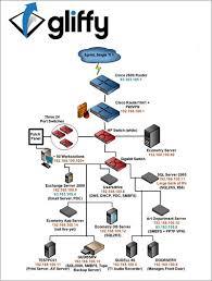 images of make network diagram online   diagramsimages of draw network diagram online diagrams