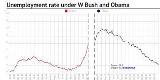 The Unemployment Rate Doubled Under Bush Its Fallen By