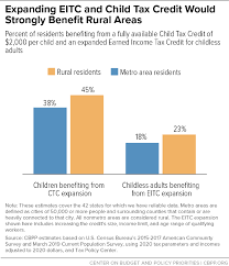 Tax reform has caused some changes to the rules for the child tax credit in recent years. Expanding Child Tax Credit And Earned Income Tax Credit Would Benefit More Than 10 Million Rural Residents Strongly Help Rural Areas Center On Budget And Policy Priorities