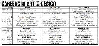 the smartteacher resource careers in art this 2 page pdf includes brief descriptions and example images for 12 arts related career options also enjoy the aardman creators of wallace gromit